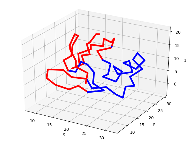 Gaussian Network Model (GNM) — ProDy