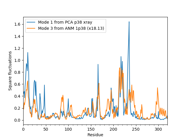 ../../_images/ensemble_analysis_xray_pca_anm_sqflucts_1.png
