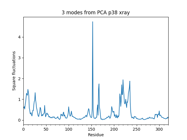 ../../_images/ensemble_analysis_xray_pca_sqflucts.png