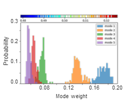 ProDy — Protein Dynamics and Sequence Analysis